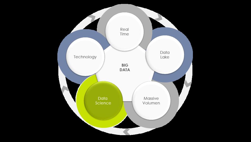 The paradigm of Big Data