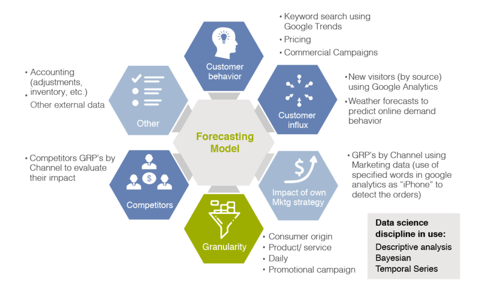 Sales Forecasting promoting revenue uplift