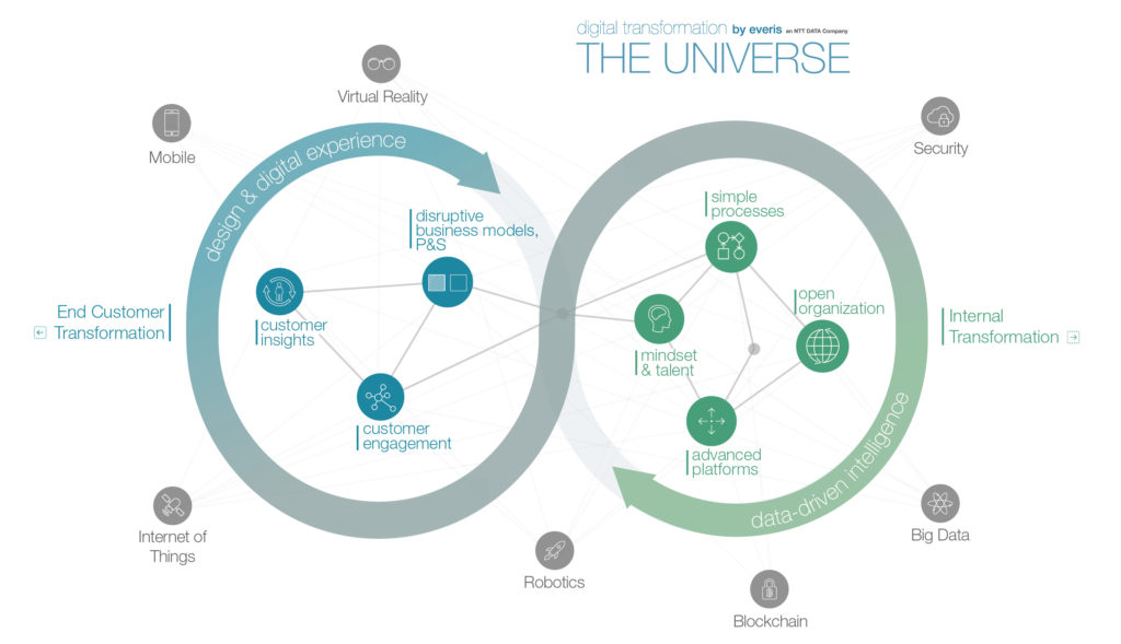 Brochure universe transformation digital
