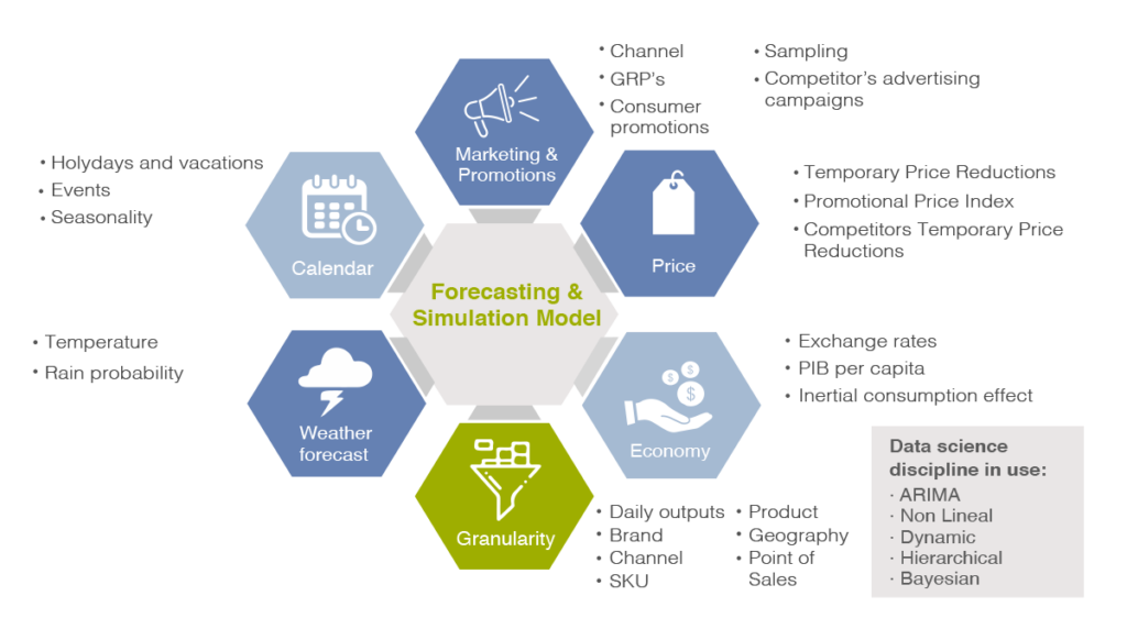 Forecasting and simulation model