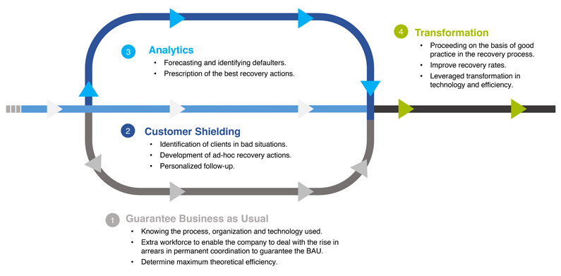 Analytics Transformation Customer Shielding