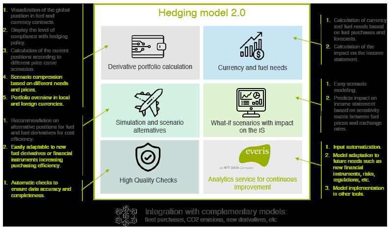 Hedging model 2.0