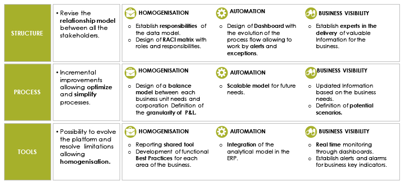 Solution Future Data Model