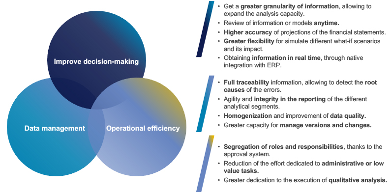 Achieving new benefits for the Company in different dimensions