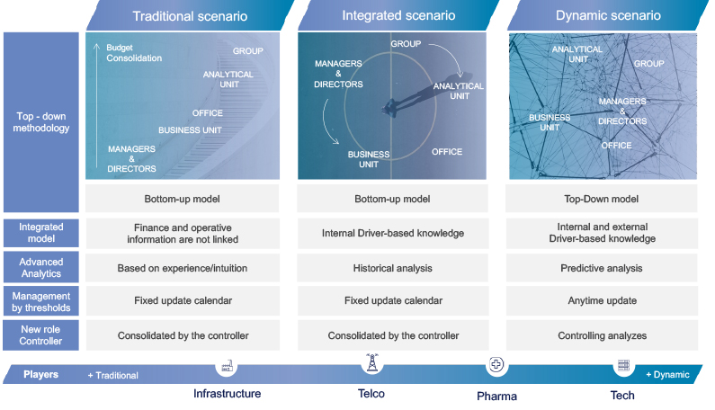 Transformational journey towards a more dynamic model