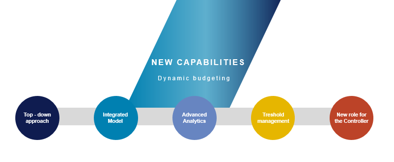 Insights anytime - Dynamic Budgeting