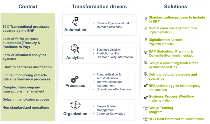 four transformational value drivers
